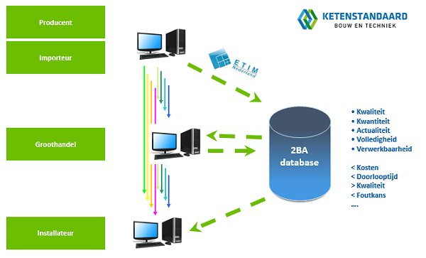Uitleg werking data-uitwisseling 2BA